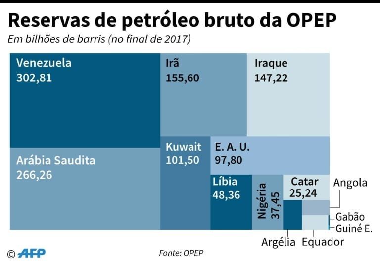 - Reservas de petr  leo bruto da OPEP - OPEP e aliados concordam em reduzir produção de petróleo em 1,2 milhões de barris por dia