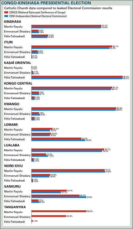 eleições/rdcongo: financial times divulga dados que provam vitória de martin fayulu - ELEI    ES RDC - Eleições/RDCongo: Financial Times divulga dados que provam vitória de Martin Fayulu